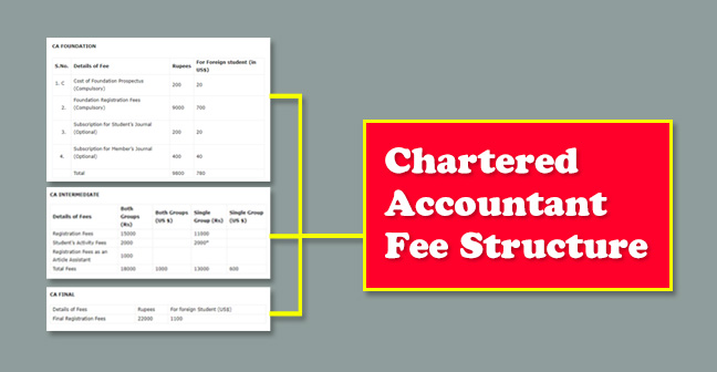 CHARTERED-ACCOUNTANT-FEE-STRUCTURE Online Application Form For Scholarship on sample nz, simple athletic, chinese government, guyanese government, editable pdf, basic college, template parolees, examples high school,
