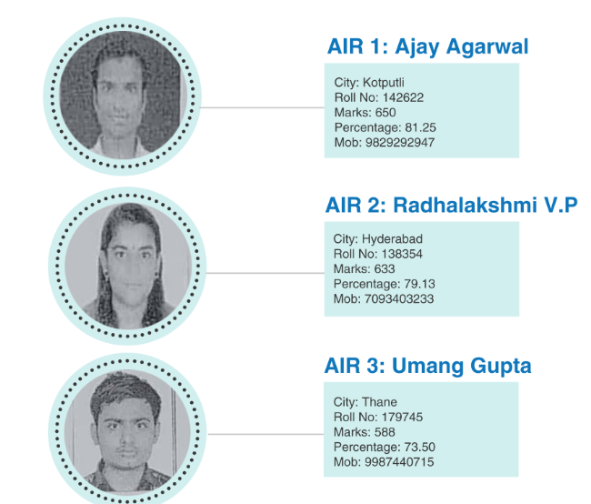 ICAI CA Final toppers