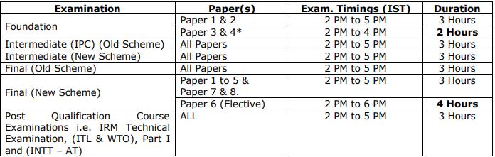 CA Intermediate/IPCC examination Timings.