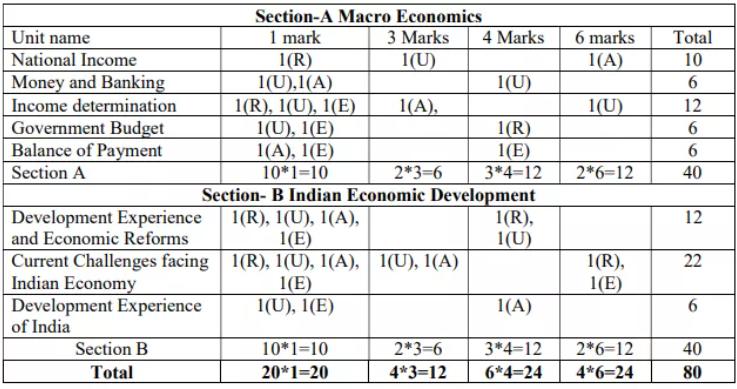 class-12-economics-sample-paper